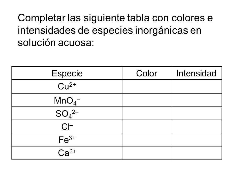 Completar las siguiente tabla con colores e intensidades de especies inorgánicas en solución acuosa: EspecieColorIntensidad Cu 2+ MnO 4 – SO 4 2– Cl –