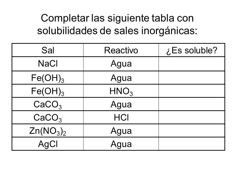 Completar las siguiente tabla con solubilidades de sales inorgánicas: SalReactivo¿Es soluble? NaClAgua Fe(OH) 3 Agua Fe(OH) 3 HNO 3 CaCO 3 Agua CaCO 3