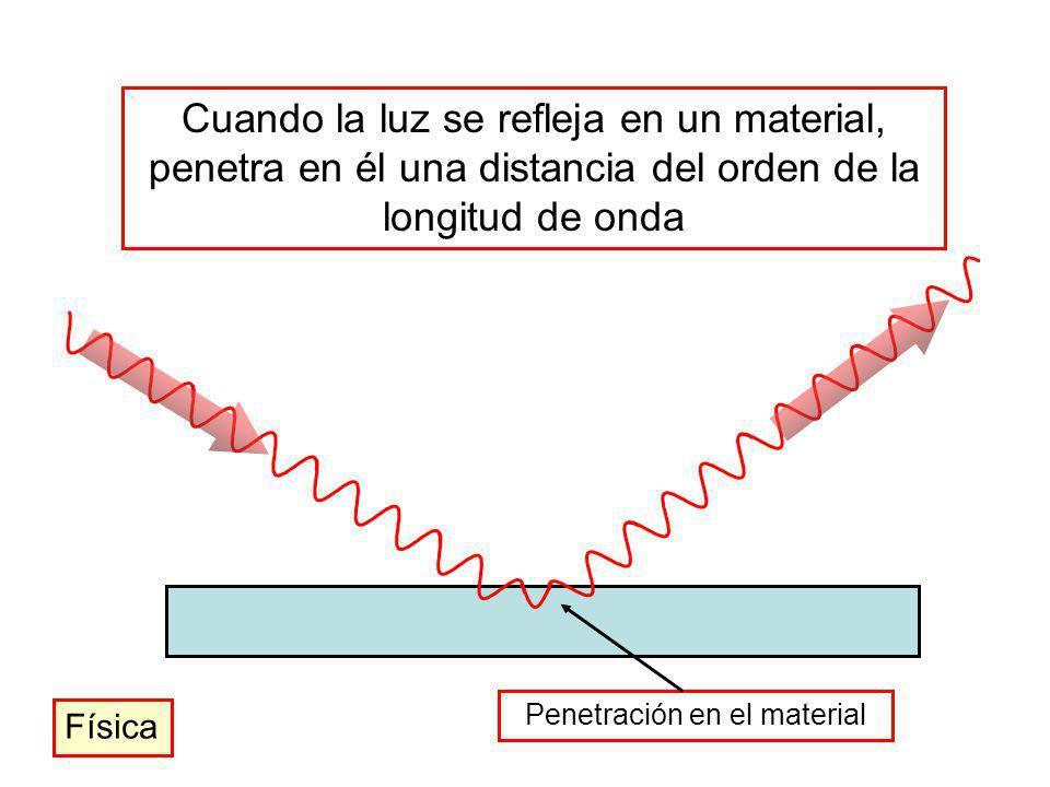 Cuando la luz se refleja en un material, penetra en él una distancia del orden de la longitud de onda Penetración en el material Física