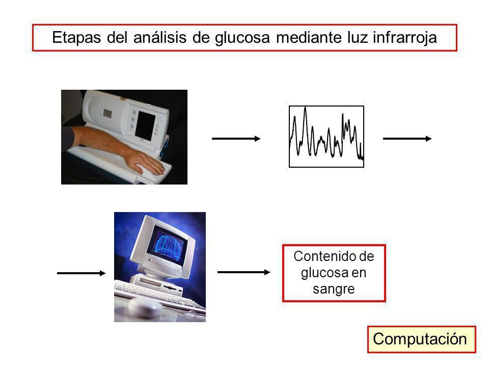 Etapas del análisis de glucosa mediante luz infrarroja Contenido de glucosa en sangre Computación