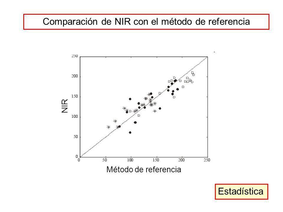 Comparación de NIR con el método de referencia Estadística Método de referencia NIR