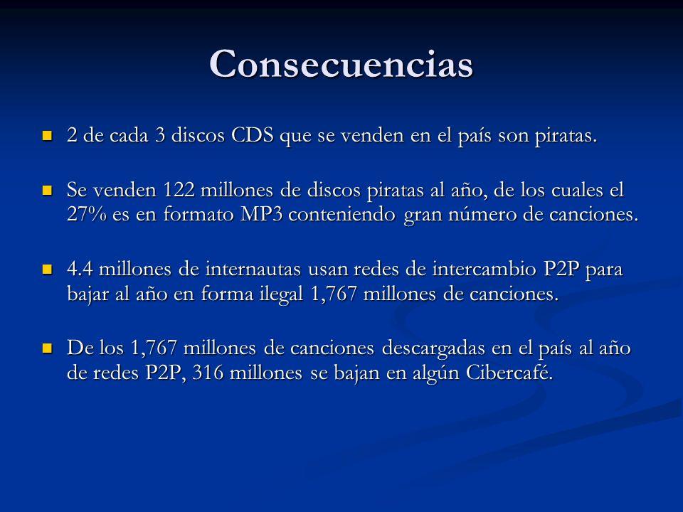 Consecuencias 2 de cada 3 discos CDS que se venden en el país son piratas. Se venden 122 millones de discos piratas al año, de los cuales el 27% es en