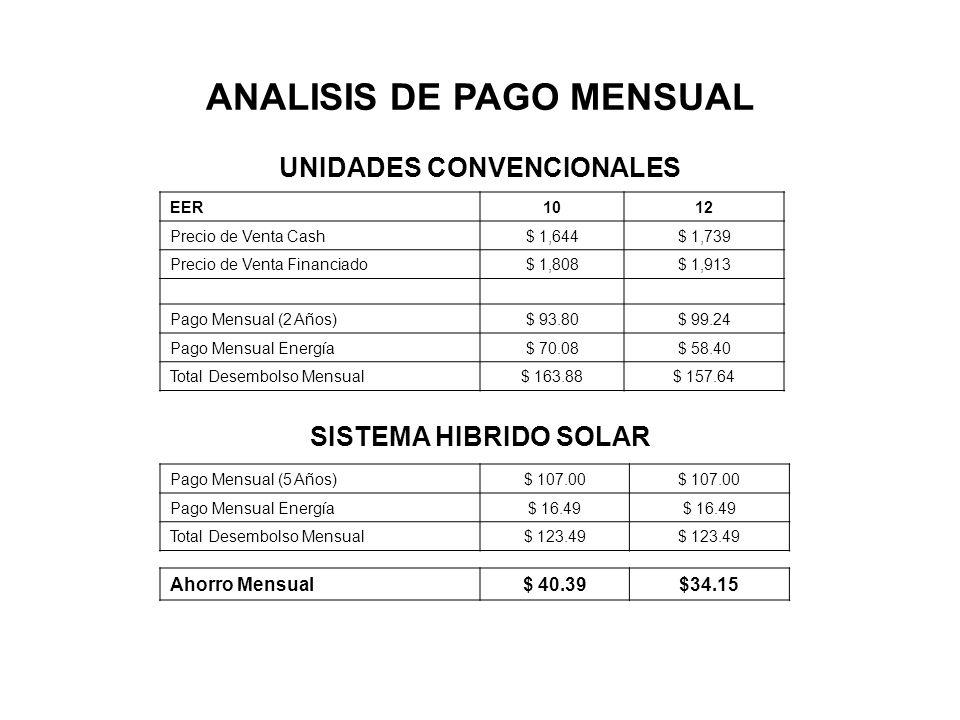 EER Unidades Convencionales1012 Costo Promedio de Unidades Convencionales en el Mercado $ 1,644$ 1,739 Costo Adicional Unidad SolCool$ 3,856$ 3,761 Período de Repago (Años)67 Tasa Interna de Repago20.2%15.8% Valor Presente Neto$ 10,712$ 7,634 Ahorros Anuales (Costo Presente)$ 643$ 503 Ahorros Anuales (Incrementales) Life-Cycle$ 714$ 509 Índice de Rentabilidad2.782.03 ANALISIS FINANCIERO Los números son aproximados y están basados en comparación con acondicionadores de aire convencionales con una eficiencia de 10 y 12 EER respectivamente.