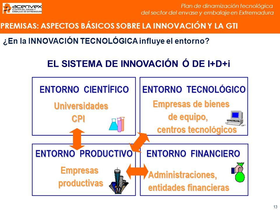 Plan de dinamización tecnológica del sector del envase y embalaje en Extremadura 13 PREMISAS: ASPECTOS BÁSICOS SOBRE LA INNOVACIÓN Y LA GTI ¿En la INNOVACIÓN TECNOLÓGICA influye el entorno.