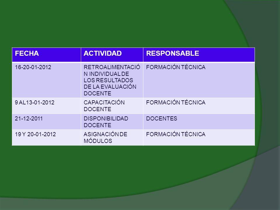 FECHAACTIVIDADRESPONSABLE 16-20-01-2012RETROALIMENTACIÓ N INDIVIDUAL DE LOS RESULTADOS DE LA EVALUACIÓN DOCENTE FORMACIÓN TÉCNICA 9 AL13-01-2012CAPACI