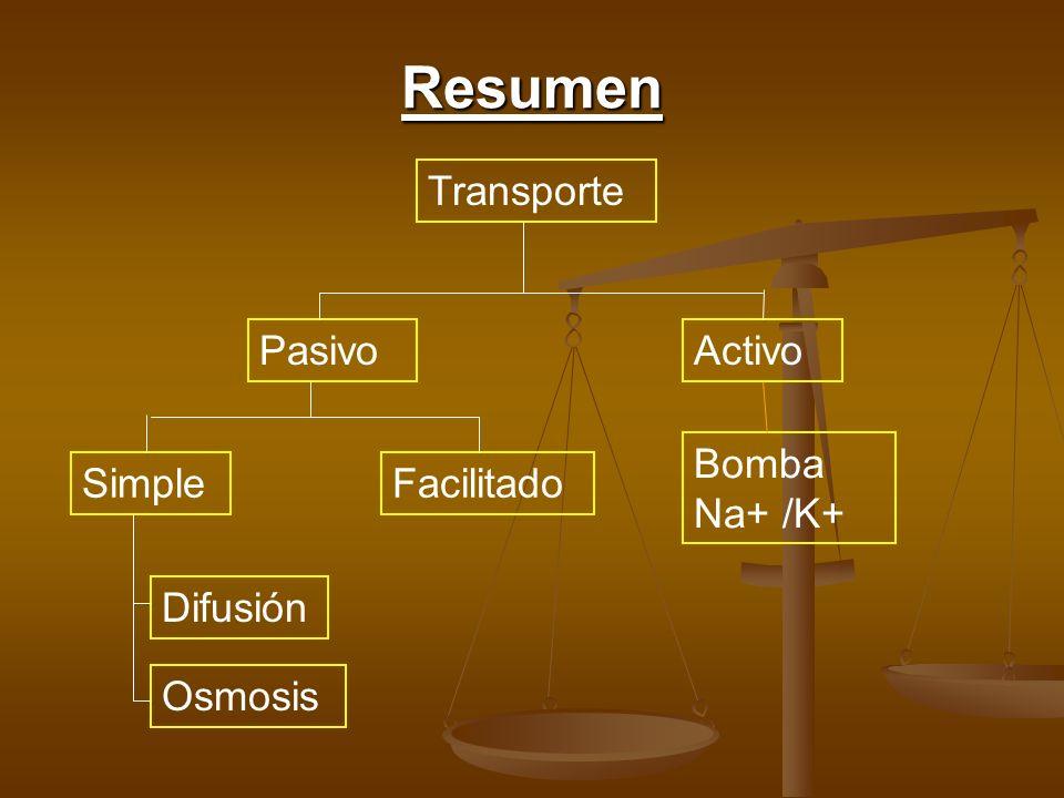 Resumen Transporte PasivoActivoSimpleFacilitado Difusión Osmosis Bomba Na+ /K+