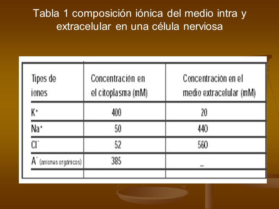 Tabla 1 composición iónica del medio intra y extracelular en una célula nerviosa