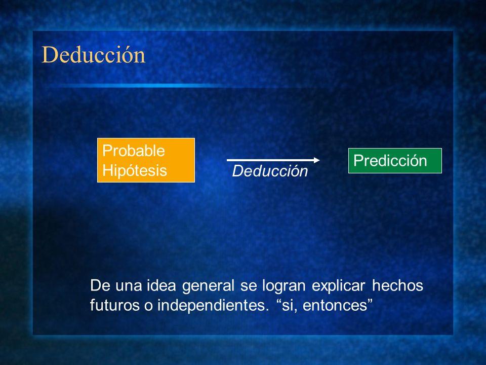 Deducción Probable Hipótesis Predicción Deducción De una idea general se logran explicar hechos futuros o independientes. si, entonces