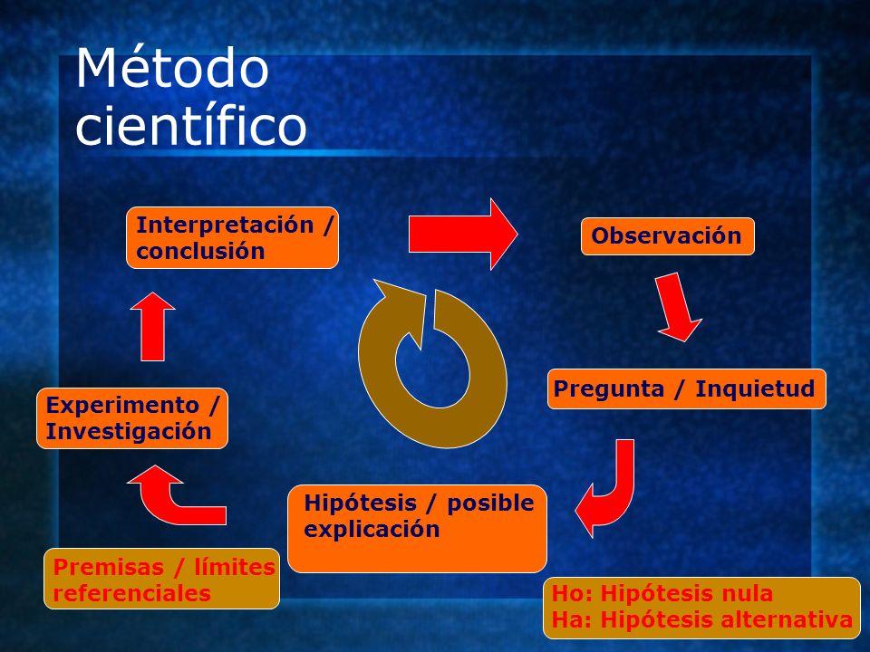 Método científico Observación Pregunta / Inquietud Hipótesis / posible explicación Ho: Hipótesis nula Ha: Hipótesis alternativa Premisas / límites ref