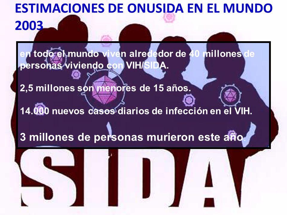 ESTIMACIONES DE ONUSIDA EN EL MUNDO 2003 en todo el mundo viven alrededor de 40 millones de personas viviendo con VIH/SIDA. 2,5 millones son menores d