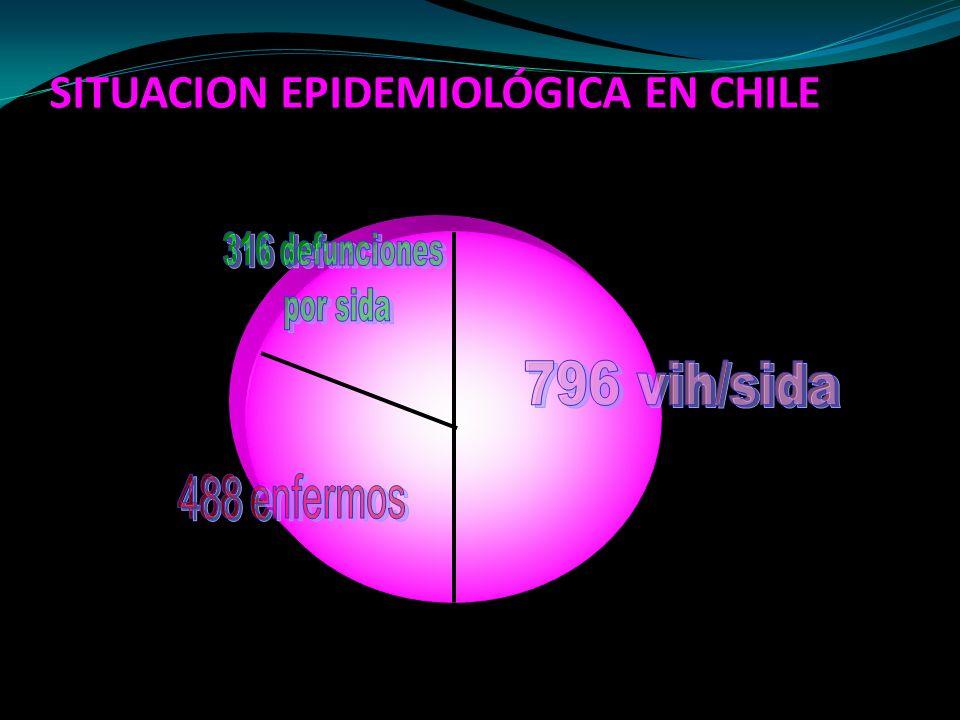 SITUACION EPIDEMIOLÓGICA EN CHILE