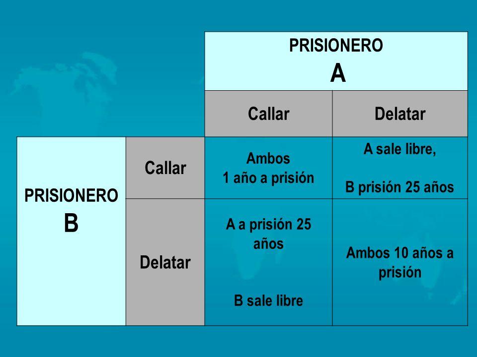 PRISIONERO A CallarDelatar PRISIONERO B Callar Ambos 1 año a prisión A sale libre, B prisión 25 años Delatar A a prisión 25 años B sale libre Ambos 10