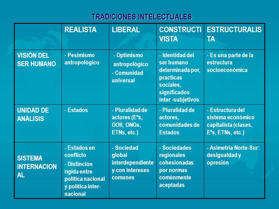 TRADICIONES INTELECTUALES REALISTALIBERALCONSTRUCTI VISTA ESTRUCTURALIS TA VISIÓN DEL SER HUMANO - Pesimismo antropológico - - Optimismo - antropológi