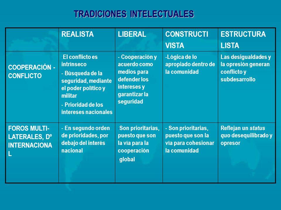 TRADICIONES INTELECTUALES REALISTALIBERALCONSTRUCTI VISTA ESTRUCTURA LISTA COOPERACIÓN - CONFLICTO - El conflicto es intrínseco - Búsqueda de la segur
