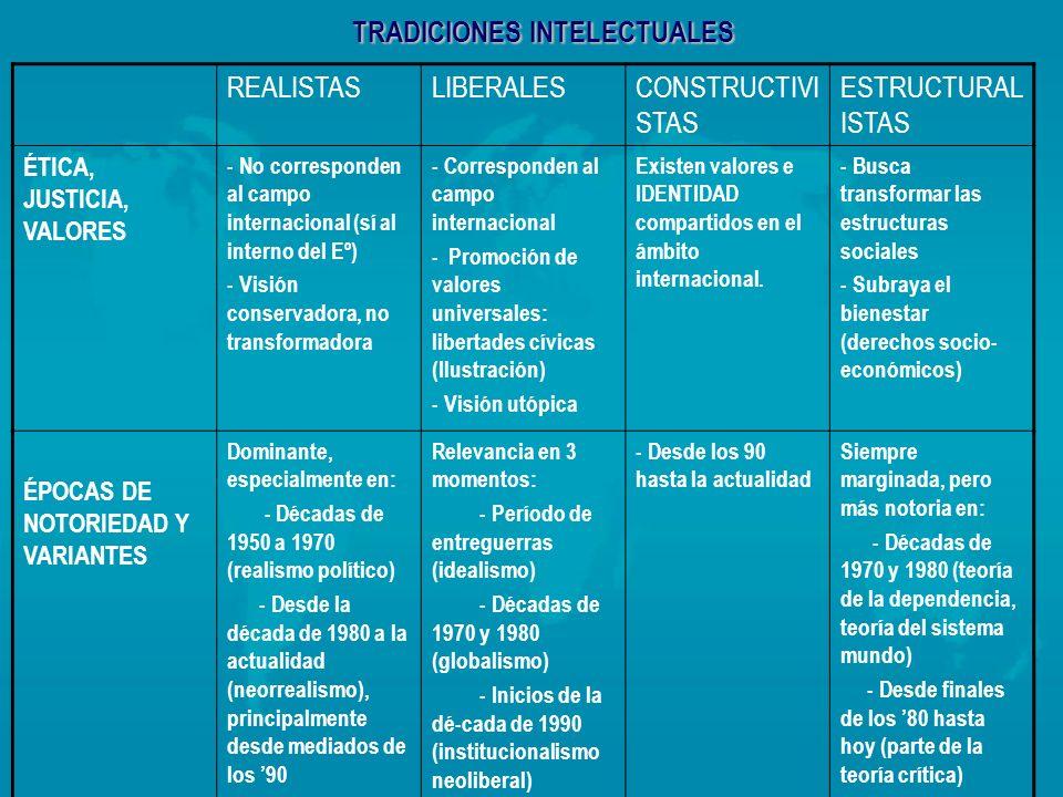 TRADICIONES INTELECTUALES REALISTASLIBERALESCONSTRUCTIVI STAS ESTRUCTURAL ISTAS ÉTICA, JUSTICIA, VALORES - No corresponden al campo internacional (sí