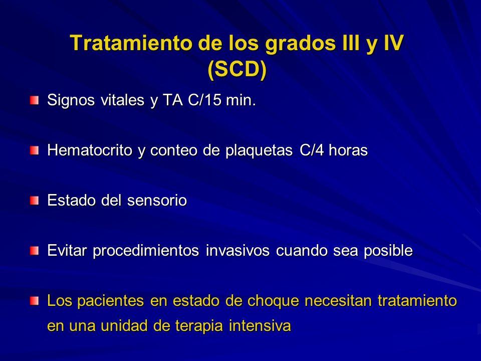 Tratamiento de los grados III y IV (SCD) Signos vitales y TA C/15 min. Hematocrito y conteo de plaquetas C/4 horas Estado del sensorio Evitar procedim