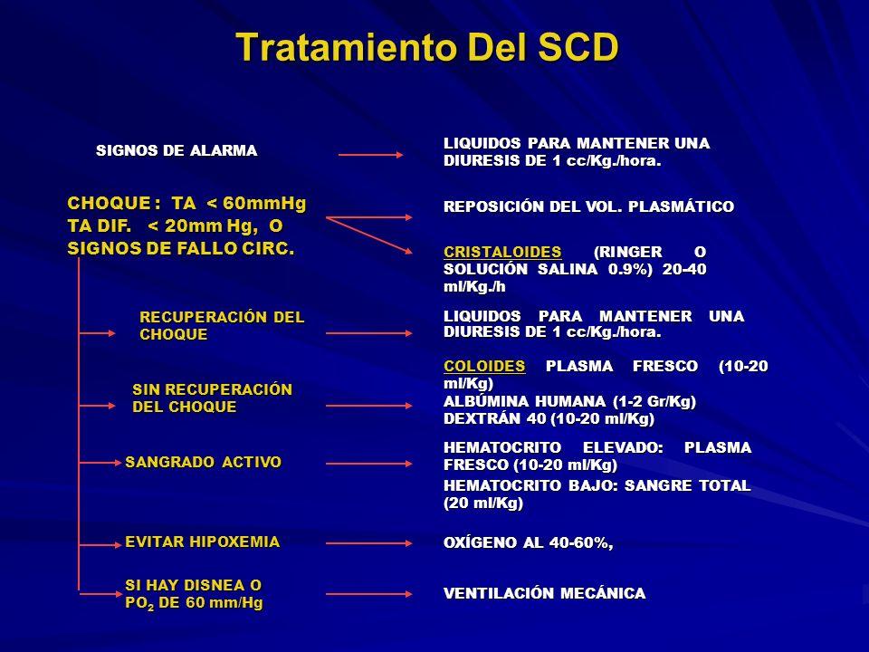 Tratamiento Del SCD LIQUIDOS PARA MANTENER UNA DIURESIS DE 1 cc/Kg./hora. COLOIDES PLASMA FRESCO (10-20 ml/Kg) ALBÚMINA HUMANA (1-2 Gr/Kg) DEXTRÁN 40