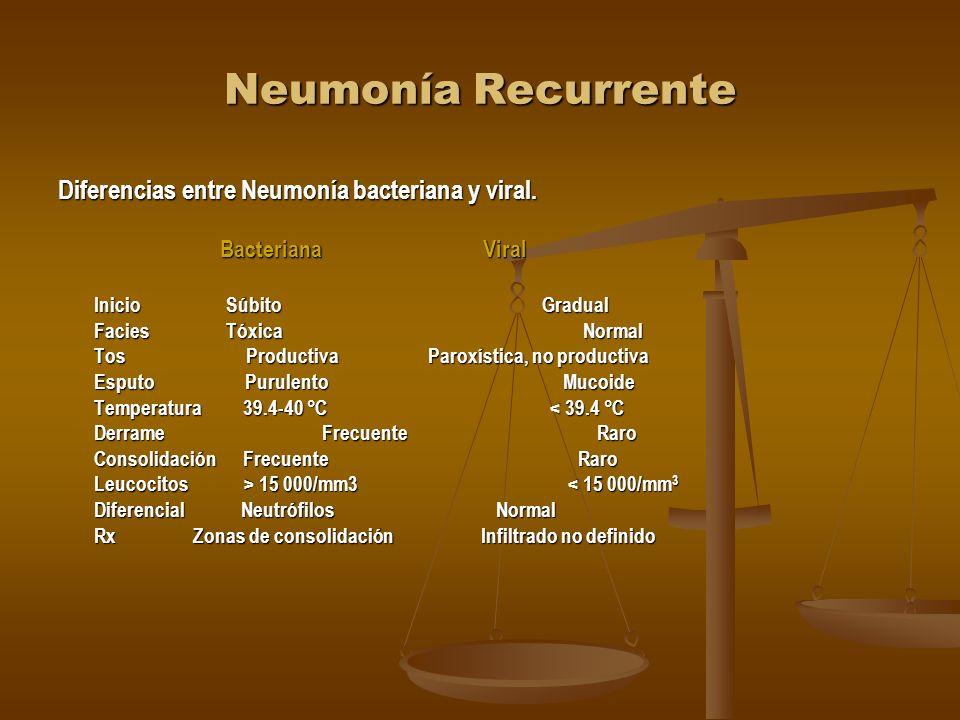 Neumonía Recurrente Microorganismos que se asocian con Neumonía por grupo de edad Edad Microorganismo 3 semanas a 4 meses C. trachomatis Virus: sincit