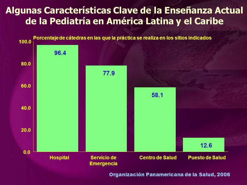 Organización Panamericana de la Salud, 2006 Algunas Características Clave de la Enseñanza Actual de la Pediatría en América Latina y el Caribe 96.4 Hospital 77.9 Servicio de Emergencia 58.1 Centro de Salud 12.6 Puesto de Salud 0.0 20.0 40.0 60.0 80.0 100.0 Porcentaje de cátedras en las que la práctica se realiza en los sitios indicados
