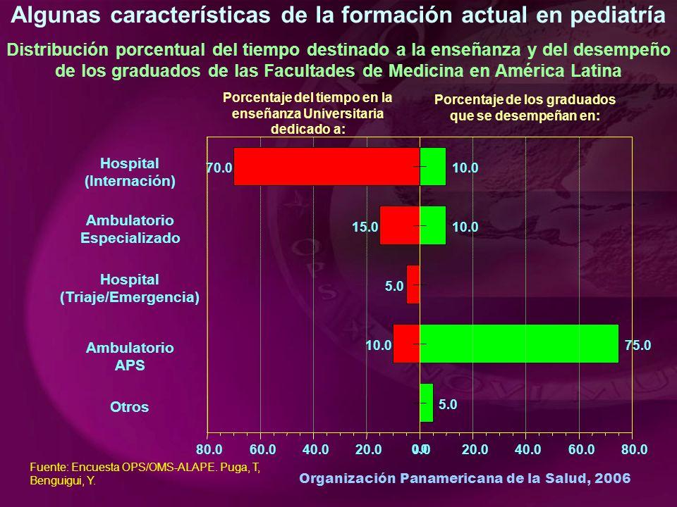Organización Panamericana de la Salud, 2006 Algunas características de la formación actual en pediatría Distribución porcentual del tiempo destinado a la enseñanza y del desempeño de los graduados de las Facultades de Medicina en América Latina 10.075.0 Ambulatorio APS 15.010.0 Ambulatorio Especializado 5.0 Hospital (Triaje/Emergencia) 5.0 Otros 0.0 20.040.060.080.0 Porcentaje del tiempo en la enseñanza Universitaria dedicado a: 0.020.040.060.080.0 Porcentaje de los graduados que se desempeñan en: Fuente: Encuesta OPS/OMS-ALAPE.