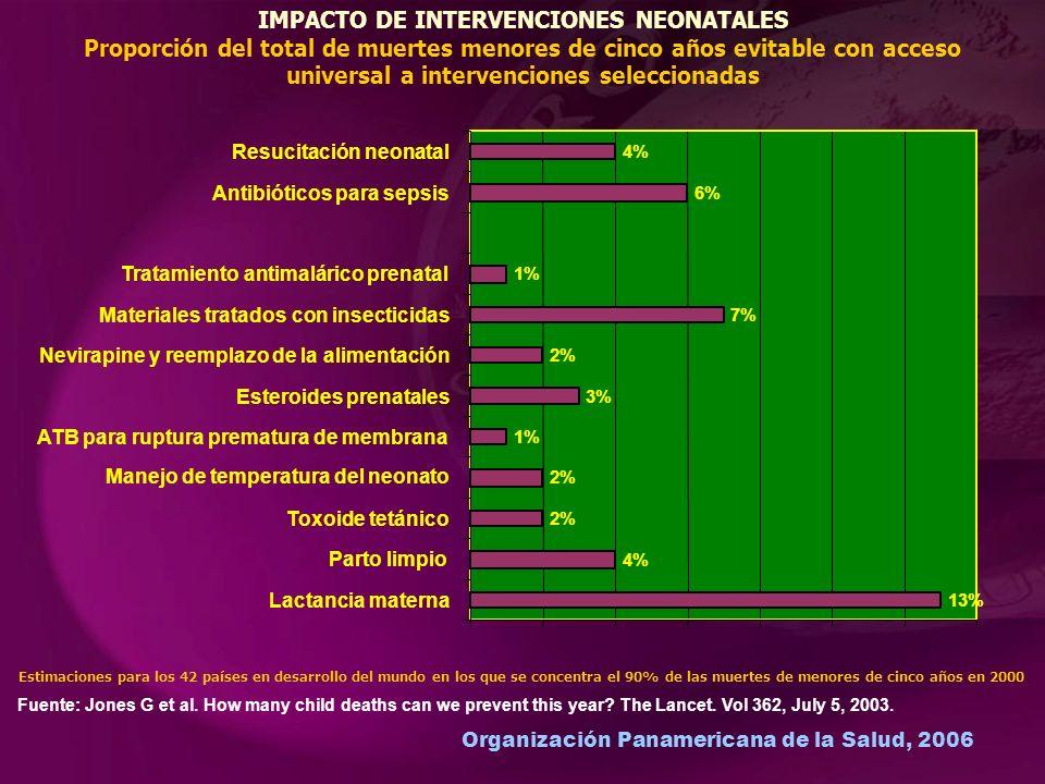 Organización Panamericana de la Salud, 2006 13% Lactancia materna 4% Parto limpio 2% Toxoide tetánico 2% Manejo de temperatura del neonato 1% ATB para ruptura prematura de membrana 3% Esteroides prenatales 2% Nevirapine y reemplazo de la alimentación 7% Materiales tratados con insecticidas 1% Tratamiento antimalárico prenatal 6% Antibióticos para sepsis 4% Resucitación neonatal IMPACTO DE INTERVENCIONES NEONATALES Proporción del total de muertes menores de cinco años evitable con acceso universal a intervenciones seleccionadas Fuente: Jones G et al.