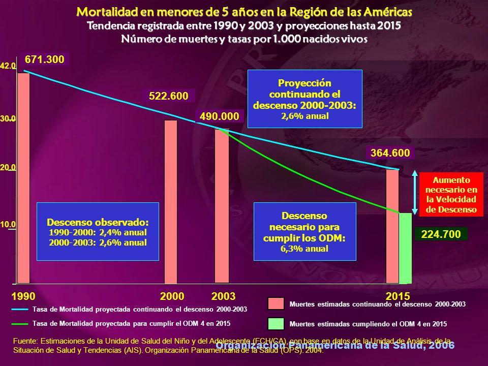 Organización Panamericana de la Salud, 2006 Mortalidad en menores de 5 años en la Región de las Américas Tendencia registrada entre 1990 y 2003 y proyecciones hasta 2015 Número de muertes y tasas por 1.000 nacidos vivos 1990200020152003 Descenso observado: 1990-2000: 2,4% anual 2000-2003: 2,6% anual Descenso necesario para cumplir los ODM: 6,3% anual Proyección continuando el descenso 2000-2003: 2,6% anual Aumento necesario en la Velocidad de Descenso Tasa de Mortalidad proyectada continuando el descenso 2000-2003 Tasa de Mortalidad proyectada para cumplir el ODM 4 en 2015 Muertes estimadas continuando el descenso 2000-2003 Muertes estimadas cumpliendo el ODM 4 en 2015 671.300 522.600 490.000 224.700 364.600 42.0 30.0 20.0 10.0 Fuente: Estimaciones de la Unidad de Salud del Niño y del Adolescente (FCH/CA), con base en datos de la Unidad de Análisis de la Situación de Salud y Tendencias (AIS).