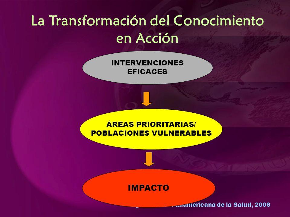 Organización Panamericana de la Salud, 2006 La Transformación del Conocimiento en Acción INTERVENCIONES EFICACES ÁREAS PRIORITARIAS/ POBLACIONES VULNERABLES IMPACTO