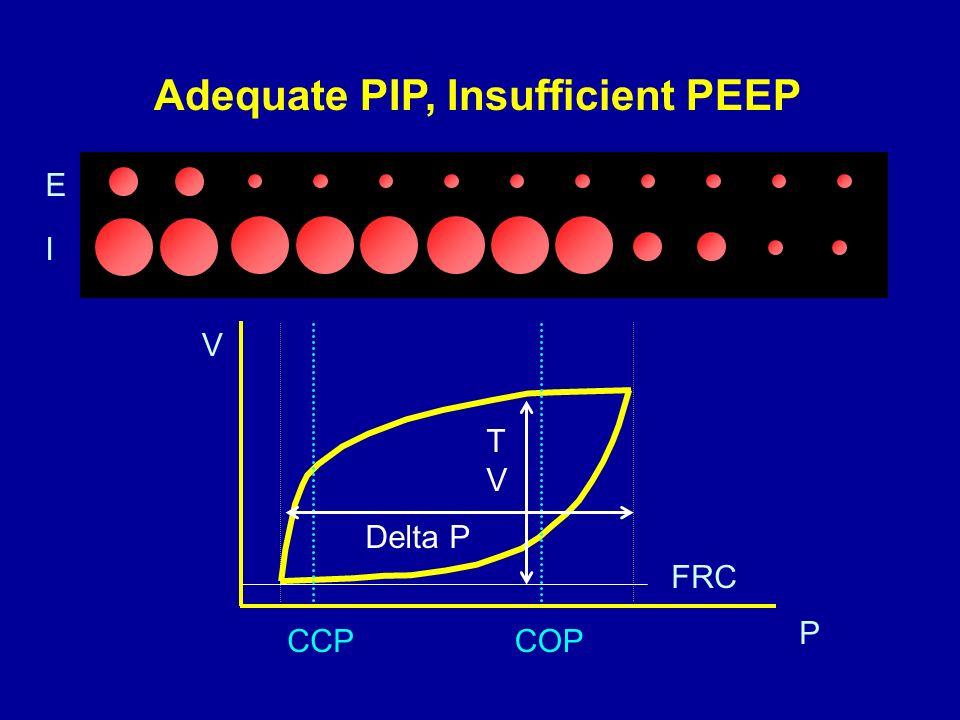Adequate PIP, Insufficient PEEP CCPCOP I E FRC P V Delta P TVTV