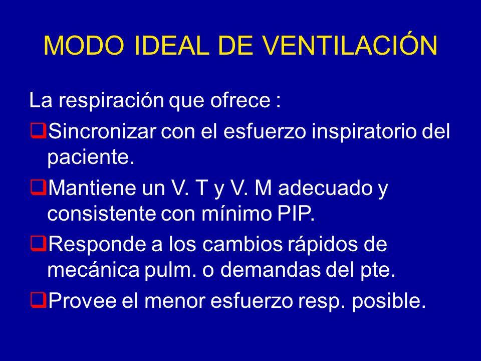 MODO IDEAL DE VENTILACIÓN La respiración que ofrece : Sincronizar con el esfuerzo inspiratorio del paciente. Mantiene un V. T y V. M adecuado y consis