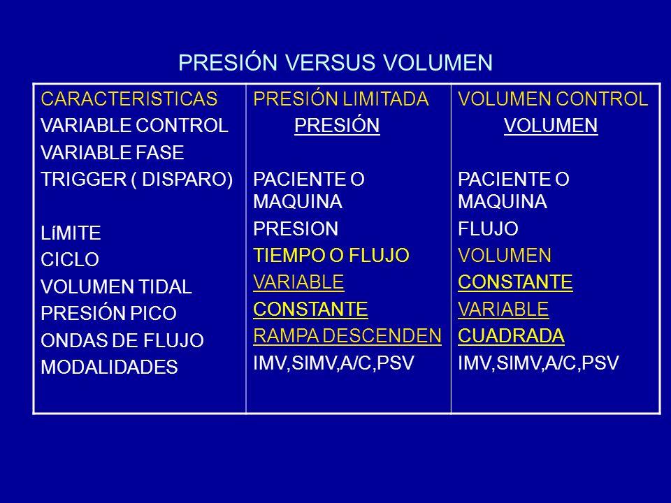 PRESIÓN VERSUS VOLUMEN CARACTERISTICAS VARIABLE CONTROL VARIABLE FASE TRIGGER ( DISPARO) LíMITE CICLO VOLUMEN TIDAL PRESIÓN PICO ONDAS DE FLUJO MODALI