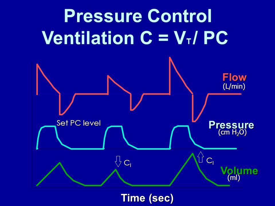 Pressure Control Ventilation C = V T / PC Flow Pressure Volume ClClClCl ClClClCl Set PC level Time (sec) (L/min) (cm H 2 O) (ml)