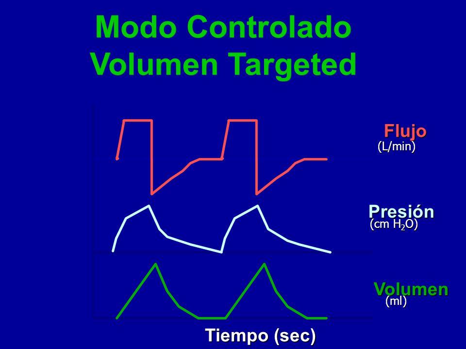 Modo Controlado Volumen Targeted Flujo Presión Volumen Tiempo (sec) (L/min) (cm H 2 O) (ml)