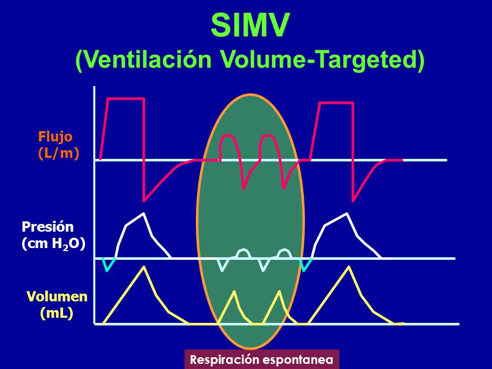 SIMV (Ventilación Volume-Targeted) Respiración espontanea Flujo (L/m) Presión (cm H 2 O) Volumen (mL)