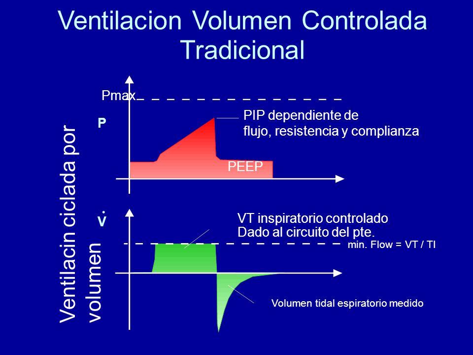Ventilacion Volumen Controlada Tradicional Ventilacin ciclada por volumen PIP dependiente de flujo, resistencia y complianza VT inspiratorio controlad