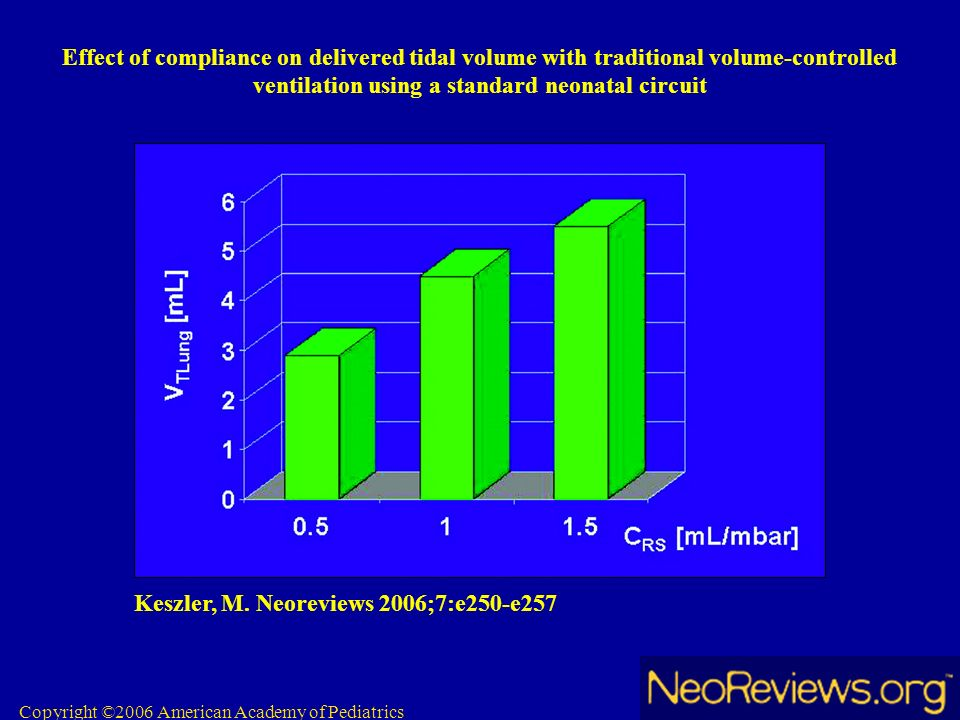 Copyright ©2006 American Academy of Pediatrics Keszler, M. Neoreviews 2006;7:e250-e257 Effect of compliance on delivered tidal volume with traditional