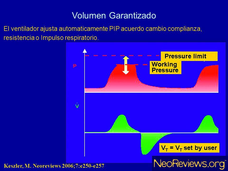 Volumen Garantizado El ventilador ajusta automaticamente PIP acuerdo cambio complianza, resistencia o Impulso respiratorio. Keszler, M. Neoreviews 200