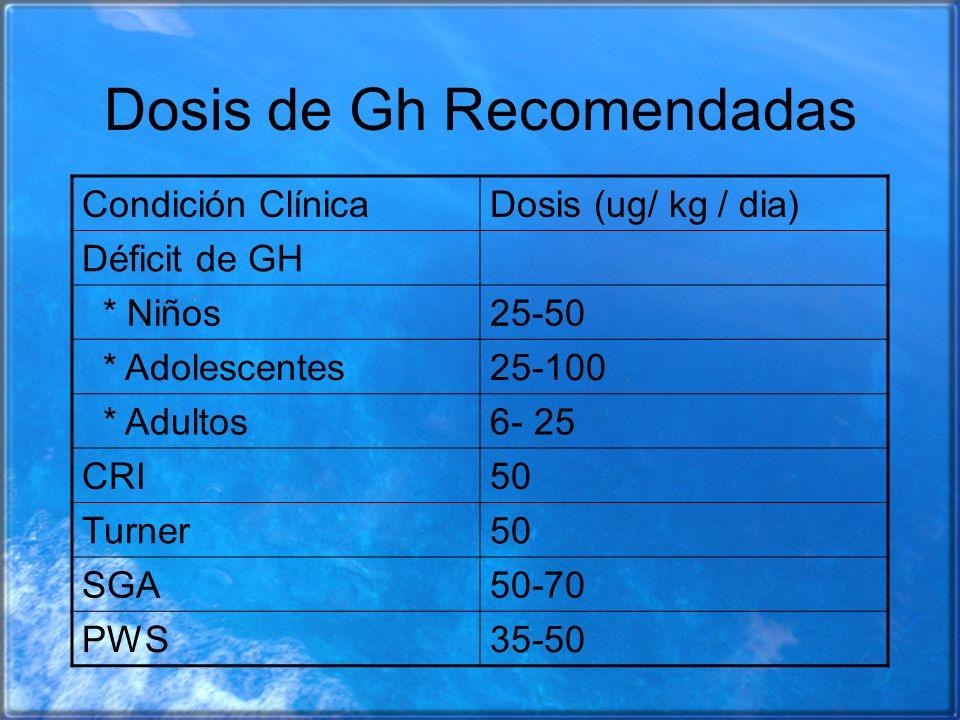 Dosis de Gh Recomendadas Condición ClínicaDosis (ug/ kg / dia) Déficit de GH * Niños25-50 * Adolescentes25-100 * Adultos6- 25 CRI50 Turner50 SGA50-70
