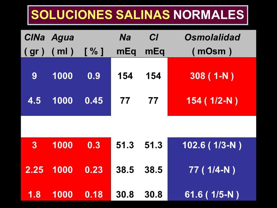 SOLUCIONES SALINAS NORMALES ClNaAgua NaClOsmolalidad ( gr )( ml )[ % ] mEq ( mOsm ) 910000.9154 308 ( 1-N ) 4.510000.4577 154 ( 1/2-N ) 310000.351.3 1