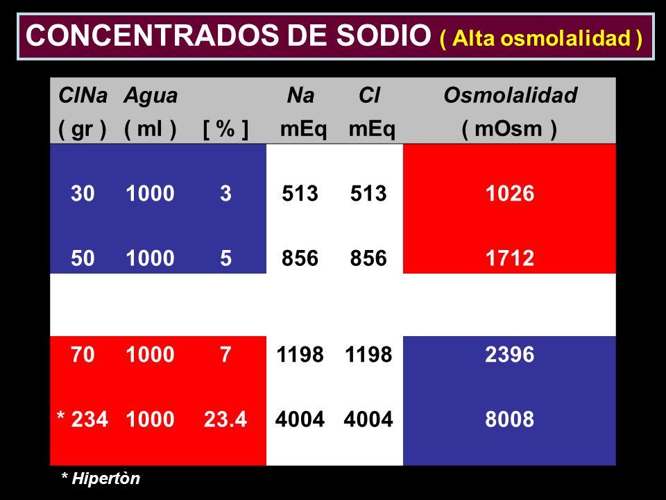 ClNaAgua NaClOsmolalidad ( gr )( ml )[ % ] mEq ( mOsm ) 3010003513 1026 5010005856 1712 70100071198 2396 * 234100023.44004 8008 CONCENTRADOS DE SODIO