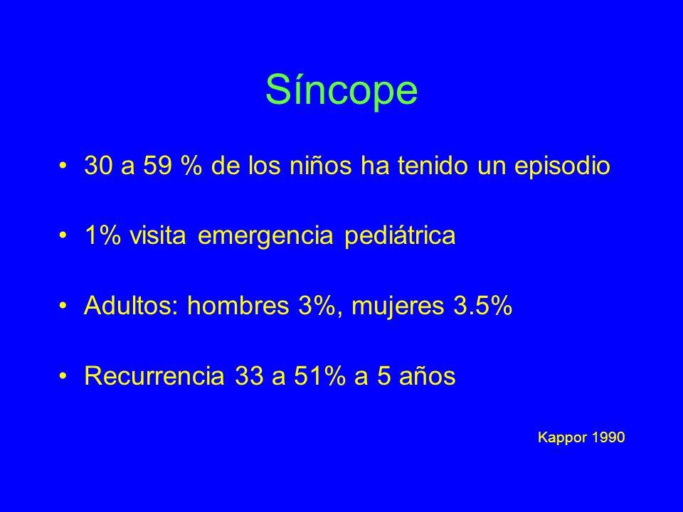 Síncope 30 a 59 % de los niños ha tenido un episodio 1% visita emergencia pediátrica Adultos: hombres 3%, mujeres 3.5% Recurrencia 33 a 51% a 5 años K