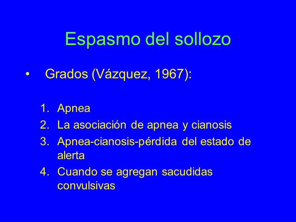 Espasmo del sollozo Grados (Vázquez, 1967): 1.Apnea 2.La asociación de apnea y cianosis 3.Apnea-cianosis-pérdida del estado de alerta 4.Cuando se agre