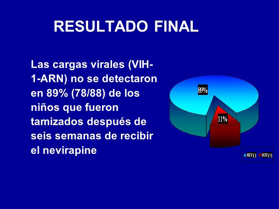 RESULTADO FINAL Las cargas virales (VIH- 1-ARN) no se detectaron en 89% (78/88) de los niños que fueron tamizados después de seis semanas de recibir el nevirapine