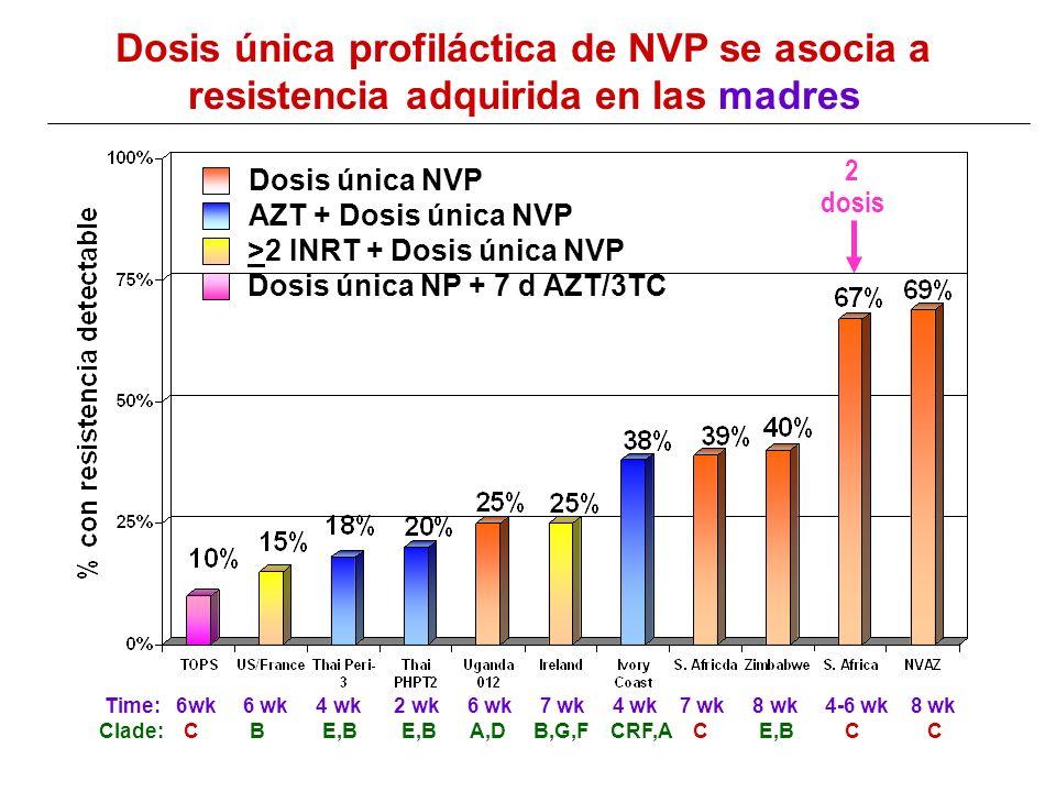 Implementación Guias de OMS: Cote dIvorie Tonwe-Gold B et al, 12 th CROI, Boston, MA 2005 (abs.785) TARV segun recomendaciones OMS: OMS estadio 4 (SIDA) OMS estadio 3 (CD4 <350) OMS estadio 1 o 2 (CD4 <200) –Madre: AZT + 3TC + NVP empezando desde las 24 semanas y continuados postparto –Infante: Dosis única NVP + AZT x 1 sem.