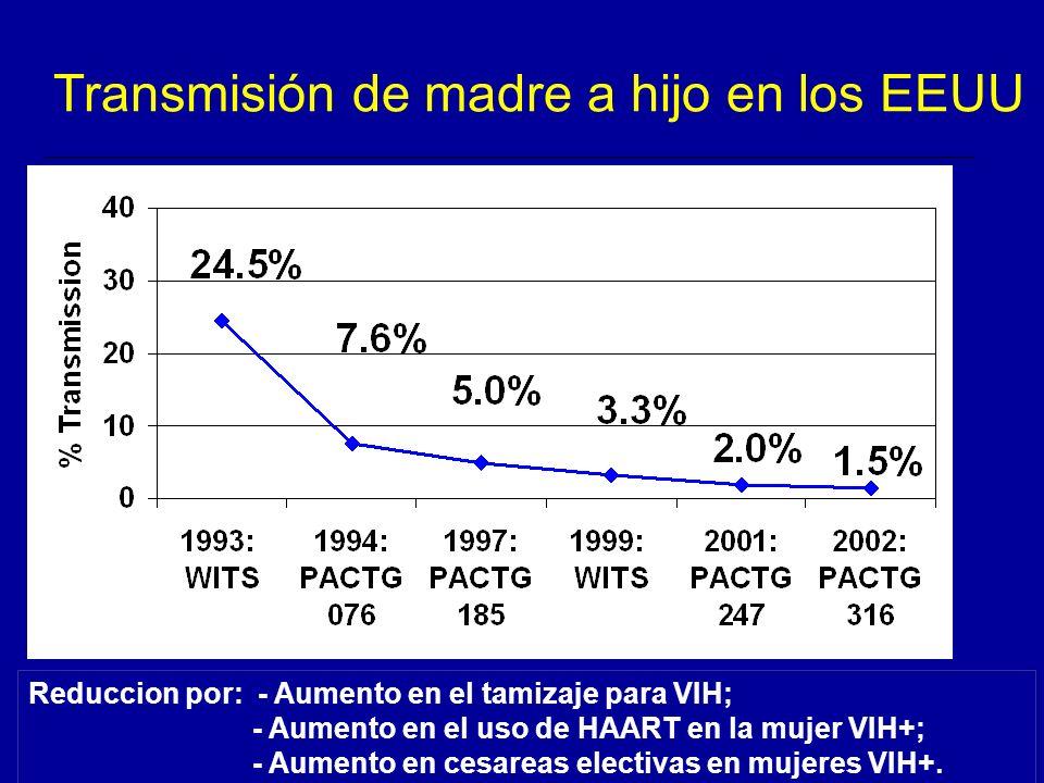 Transmisión de madre a hijo en los EEUU Reduccion por: - Aumento en el tamizaje para VIH; - Aumento en el uso de HAART en la mujer VIH+; - Aumento en cesareas electivas en mujeres VIH+.