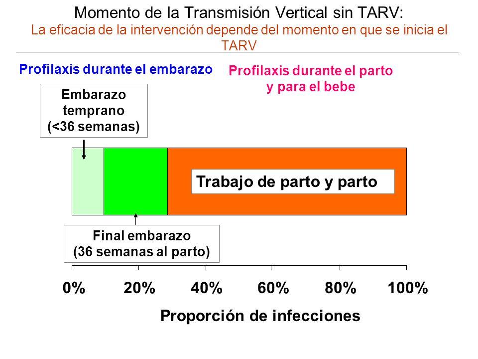 Momento de la Transmisión Vertical sin TARV: La eficacia de la intervención depende del momento en que se inicia el TARV 0%20%40%60%80%100% Embarazo temprano (<36 semanas) Final embarazo (36 semanas al parto) Trabajo de parto y parto Proporción de infecciones Profilaxis durante el embarazo Profilaxis durante el parto y para el bebe