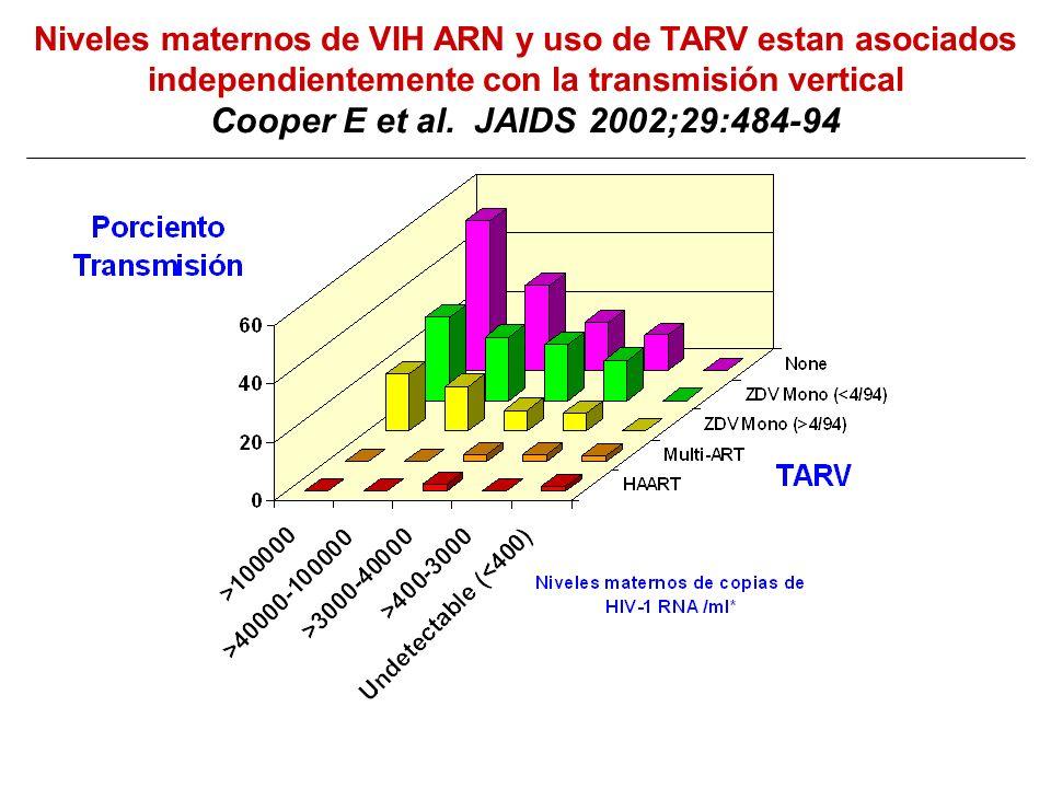Cesarea electiva reduce la transmisión vertical con y sin recibir terapia (076 AZT) NEJM 1999; 340:977-87