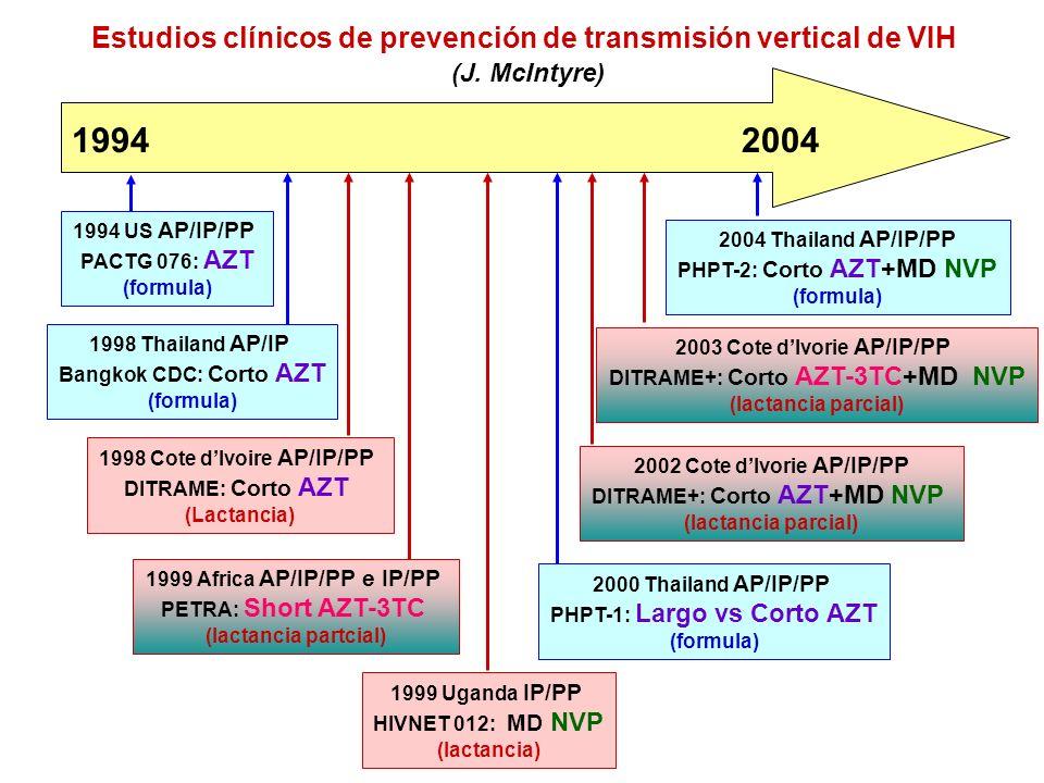 1994 US AP/IP/PP PACTG 076: AZT (formula) 1998 Thailand AP/IP Bangkok CDC: Corto AZT (formula) 1998 Cote dIvoire AP/IP/PP DITRAME: Corto AZT (Lactancia) 1999 Africa AP/IP/PP e IP/PP PETRA: Short AZT-3TC (lactancia partcial) 1999 Uganda IP/PP HIVNET 012: MD NVP (lactancia) 2004 Thailand AP/IP/PP PHPT-2: Corto AZT+MD NVP (formula) 2003 Cote dIvorie AP/IP/PP DITRAME+: Corto AZT-3TC+MD NVP (lactancia parcial) 2002 Cote dIvorie AP/IP/PP DITRAME+: Corto AZT+MD NVP (lactancia parcial) 2000 Thailand AP/IP/PP PHPT-1: Largo vs Corto AZT (formula) 20041994 Estudios clínicos de prevención de transmisión vertical de VIH (J.