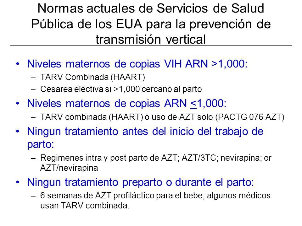 Normas actuales de Servicios de Salud Pública de los EUA para la prevención de transmisión vertical Niveles maternos de copias VIH ARN >1,000: –TARV Combinada (HAART) –Cesarea electiva si >1,000 cercano al parto Niveles maternos de copias ARN <1,000: –TARV combinada (HAART) o uso de AZT solo (PACTG 076 AZT) Ningun tratamiento antes del inicio del trabajo de parto: –Regimenes intra y post parto de AZT; AZT/3TC; nevirapina; or AZT/nevirapina Ningun tratamiento preparto o durante el parto: –6 semanas de AZT profiláctico para el bebe; algunos médicos usan TARV combinada.