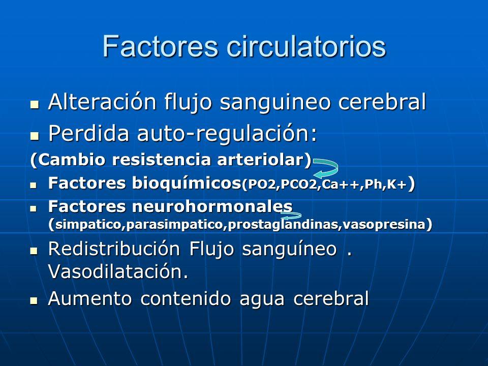 Factores circulatorios Alteración flujo sanguineo cerebral Alteración flujo sanguineo cerebral Perdida auto-regulación: Perdida auto-regulación: (Camb