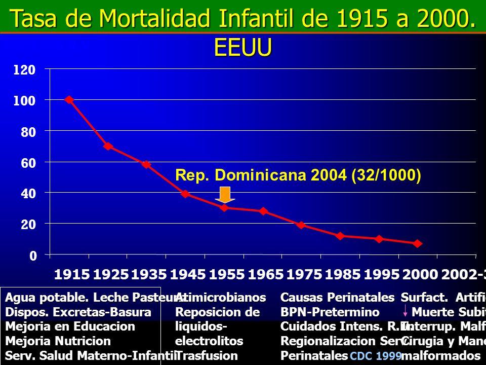 0 20 40 60 80 100 120 19151925193519451955196519751985199520002002-3 Tasa de Mortalidad Infantil de 1915 a 2000. EEUU Agua potable. Leche Pasteuriz. D
